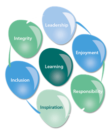 Green Ridge Primary Academy Key values upon which the academy is based